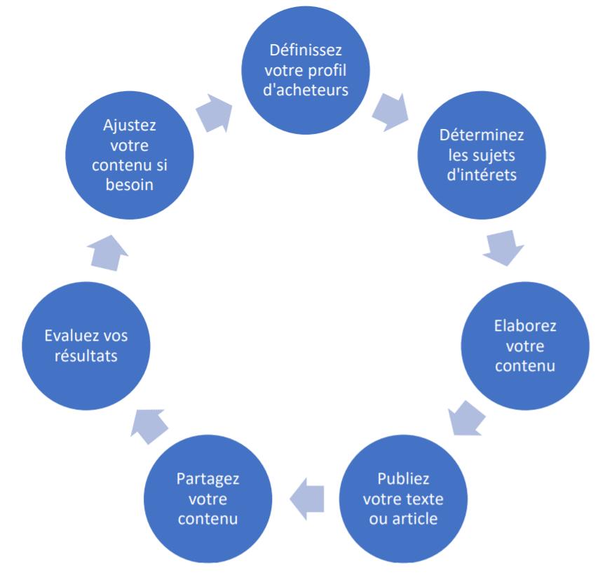 Du SEO à chaque étape du cycle du brand content